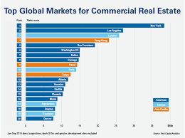 Real Estate Chart 2018 Chart Top Global Real Estate Markets Real Capital