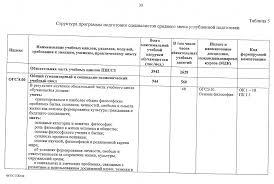 Федеральный государственный образовательный стандарт  ФГОС Судовождение 30