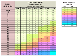 Wire Sizing Chart Automotive Google Search American Wire