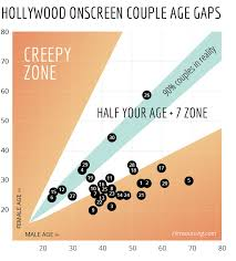 Hollywood Films And Age Gap View Graph