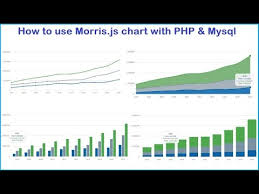Morris Chart Json Example How To Use Morris Js Chart With Php Mysql Webslesson