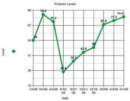 Prolactin Level Chart Prolactin Haveyroo