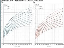 Weight Height Chart Baby Girl 35 Rare Baby Height Percentiles Chart