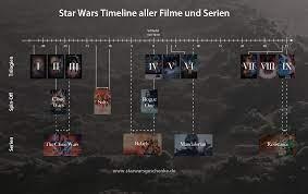 Die Reihenfolge aller Serien und Filme ...