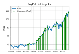 Paypal Stock Price History Chart Paypal Shares Tell A Story Of Big Demand