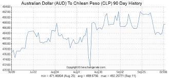 Australian Dollar Chilean Pesos Exchange Rate Accahello Ml