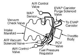 2000 montana our montana i think has california emissions on it please post a few pics of it and i ll see what i can do in the meantime look at the diagram