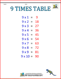 Nine Multiplication Chart Multiplication Table 9 Kozen Jasonkellyphoto Co
