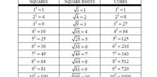 Perfect Cubes Chart Square And Cube Roots Quiz Questions Proprofs Quiz