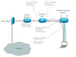 vpn youritguy s blog i know this a bit overkill in securing a home wireless network but i did it because i don t have a spare computer to setup as a radius server for