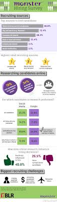 an insight on social networking screening on job applicants monster blr hiring survey 2012