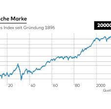 Dow Jones: US-Leitindex überspringt ...