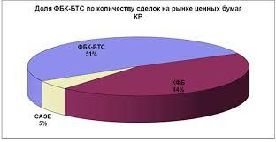 Реферат Кыргызская Фондовая биржа и фондовый рынок Кыргызстана  Кыргызская Фондовая биржа и фондовый рынок Кыргызстана