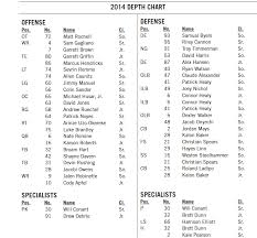 Falcons Depth Chart 2014 Air Force Football Depth Chart Mountain West Connection