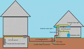 detached garage wiring diagram collection of wiring diagram \u2022 Wiring Diagram Symbols premium detached garage wiring diagram electrical wiring to a rh azoudange info detached garage sub panel wiring wiring a garage