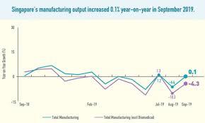 Manufacturing Output Manufacturing Output Up 0 1 In September Singapore