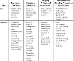 What Are Professional Goals Professional Development Goals And State Strategies Download Table