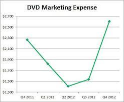Netflix Price To Sales Doesnt Work Either Netflix Inc