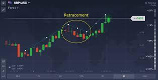 Using Fibonacci Retracement Viable Trading Strategy