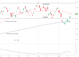 50 Day Moving Average Charts How Charts Help Find Top Opportunities Asx