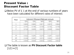 Present Value Factor Chart Time Value Of Money By Binam Ghimire Ppt Download