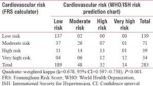 Framingham Risk Score Chart View Image