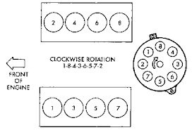 solved diagram firing order 5 9 dodge fixya 5 2l and 5 9l engines firing order 1 8 4 3 6 5 7 2 distributor rotation clockwise nov 20 2010 1997 dodge ram 1500