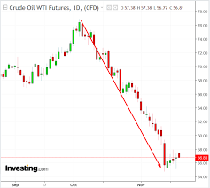 3 Shale Oil Stocks To Consider As Crude Hovers Around 55