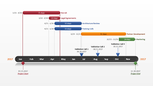 Gantt Chart Template For Powerpoint The Highest Quality