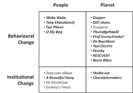 does social innovation require social entrepreneurship tim review figure 1