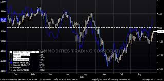 Crude Oil Trading Report Shift In Paper Market Sentiment
