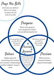 Venn Diagram Purpose Venn Diagram Purpose Values Passion