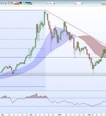 Litecoin Growth Chart Chart Analysis Bitcoin Ether Ripple And Litecoin Nasdaq
