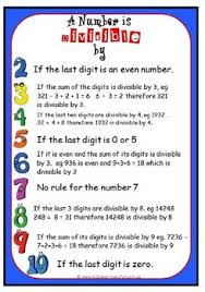Divisibility Rules Chart For Kids Rules Of Divisibility Sheet