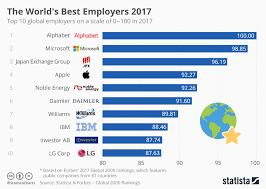 Chart Top 2017 Chart The Worlds Best Employers 2017 Statista
