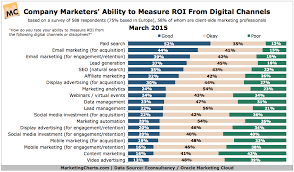 Ability Chart Econsultancyoracle Ability To Measure Digital Roi Mar2015