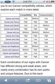 Cancer Matches Chart Zodiac Signs Cancer Love Compatibility