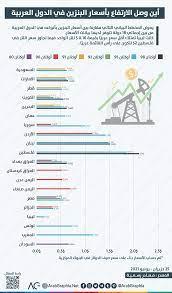 انفوجرافيك | أين وصل الارتفاع في أسعار البنزين في الدول العربية ؟