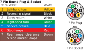 7 prong rv plug wiring wiring diagram for you • 7 pin trailer wiring color code wiring diagram schematic rh 11 14 1 systembeimroulette de 7 prong trailer plug diagram 7 prong trailer hitch wiring