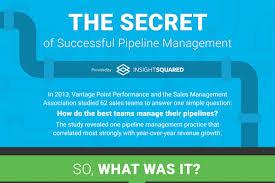 Manage Sales Pipeline 6 Sales Pipeline Management Best Practices Brandongaille Com