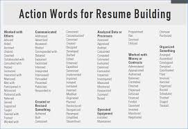 40 RESUME ACTION VERBS FOR PROMOTING YOUR SKILLS USE THESE WORDS Custom Action Verbs Resume