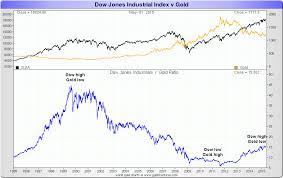 Big Picture View Of The Dow Gold Ratio Goldbroker Com