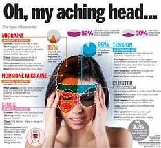 cluster headache location chart headaches sinus headache remedies headache symptoms