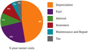 Vehicle Repair Cost Comparison Chart Total Cost Of Ownership And Its Potential Implications For