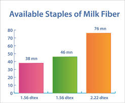 Properties Production And Use Of Milk Fiber Textiletoday