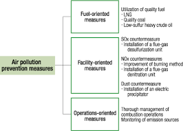 tepco challenges of tepco air pollution hazardous substance tight control of sox and nox emissions from power generation thermal power plants emit air pollutants