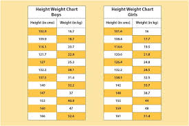 Indian Standard Height And Weight Chart Valid Height And Weight Chart For Children India Who