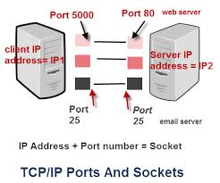 tcp ip ports and sockets explained