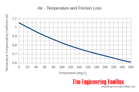 Air Ducts Temperature Pressure And Friction Loss