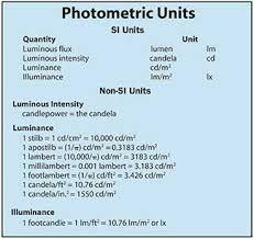 Photometric Units General Reference Photonics Handbook